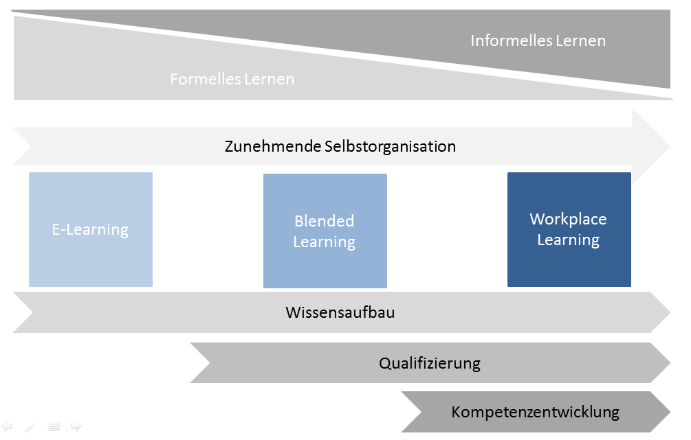 E-Learning, Blended Learning, Workplace Learning