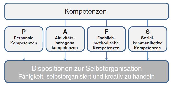 PAFS, die vier Basiskompetenzen