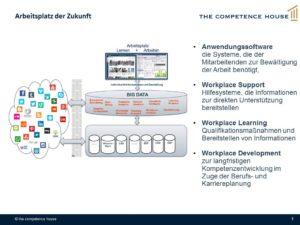Thumbnail of https://competencehouse.de/2018/12/9-anforderungen-an-den-digitalen-arbeitsplatz-2019/