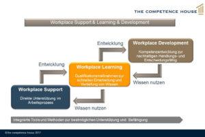 Integriertes Befähigungssystem im Arbeitsplatz der Zukunft